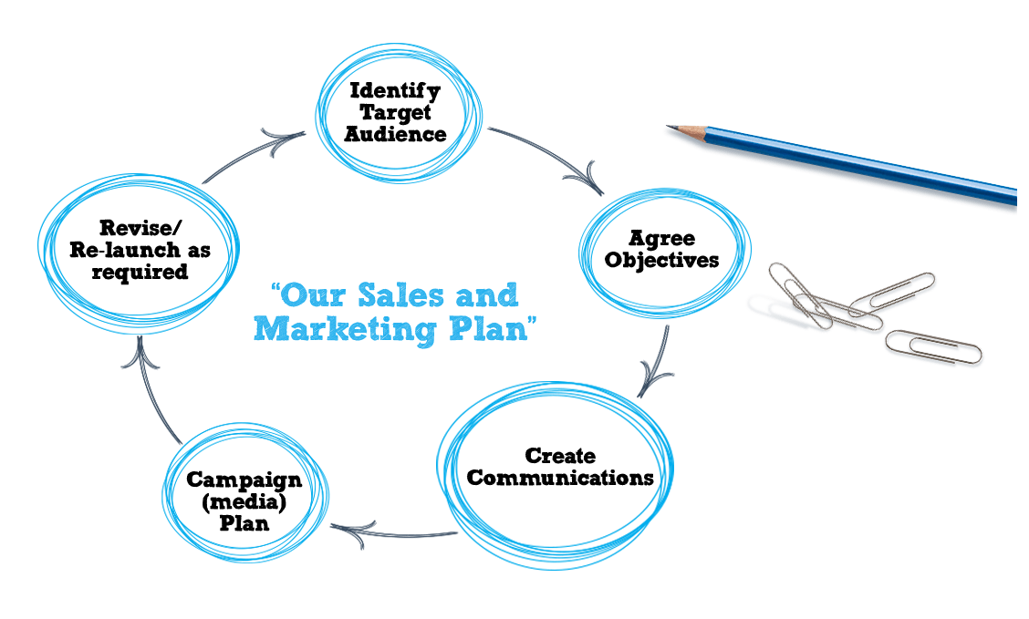 The Sales and Marketing Plan